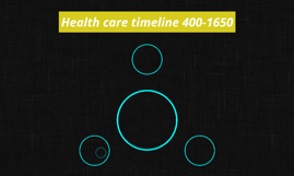 Health care timeline 400-1650