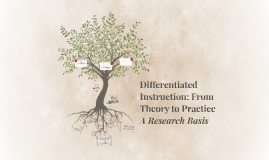 Copy of Differentiated Instruction: From Theory to Practice