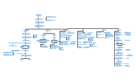 Copy of Copy of Mapa Conceptual del Modernismo