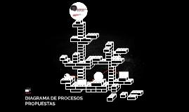 DIAGRAMA DE PROCESOS PROPUESTAS