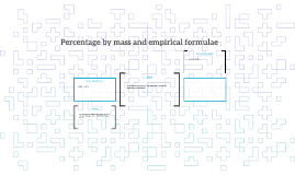 Percentage by mass and empirical formulae