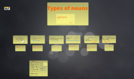 Copy of Types of nouns