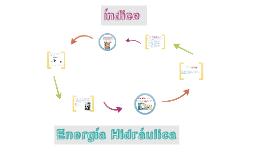 Copy of índice de energía hidraúlica