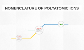 NOMENCLATURE OF POLYATOMIC IONS
