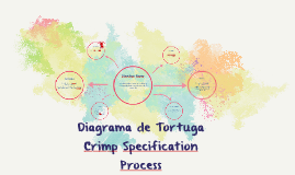 Copy of Diagrama de Tortuga