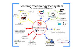 Learning Ecosystem Integrations in Canvas for Improved Student Experience