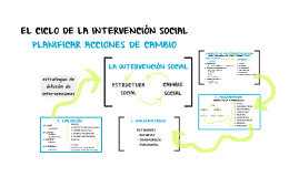 Planificar la intervención