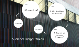 Copy of Audience Insight Wales