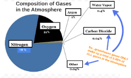 Composition of Gases in the Atmosphere