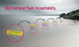 Copy of Copy of ASCA National Model: Accountability