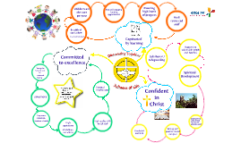 Copy of Copy of Copy of Theories Mind Map