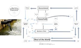 Copy of 06.01 Economic Relationships