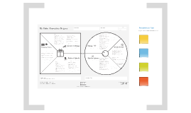 Value Proposition Canvas Italiano con Post-It