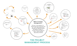 Copy of The Project Management Process