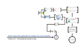 Diseño, desarrollo y aplicación de un tablero de control ope