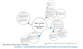 Unidad 3. Antecedentes históricos del dereho mexicano del tr