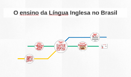 O ensino da Língua Inglesa no Brasil