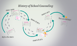 History of School Counseling
