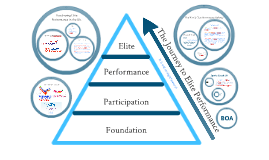 A Level - Participation Pyramid