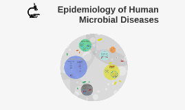 Epidemiology of Human Microbial Diseases