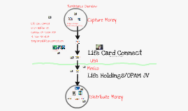Copy of Life Card Connect