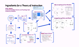 081618 Ingredients for a theory of Instruction
