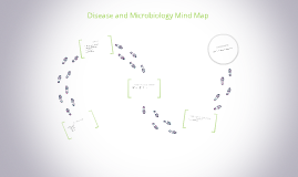 Disease and Microbiology Mind Map
