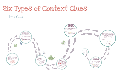 Copy of Revised six types of context clues