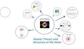 Atomic Theory and Structure
