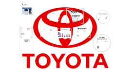 integrated marketing communication plan for toyota motors The 2016 trinity university integrated marketing and communications plan (imc plan) describes an evolved approach to the university's market- ing and communication strategy based on the 2014 imc plan.