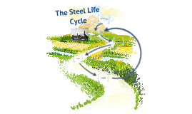 Copy of Making Steel Cycle