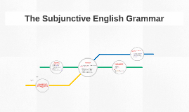 Copy of The Subjunctive English Grammar