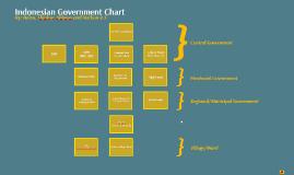 Indo CIvics Chart