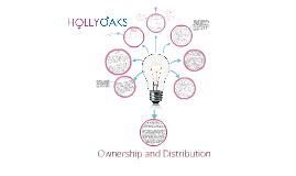 Copy of Ownership and Distribution