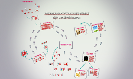 Copy of PAZARLAMANIN TARİHSEL SÜRECİ