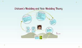 Erickson's Modeling and Role-Modeling Theory