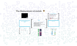 The displacement of metals