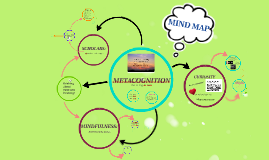METACOGNITION mind map