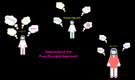 Copy of Copy of Rationale of Four-Pronged Approach