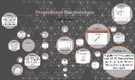 Proprotional Relationships