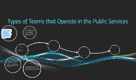 Copy of Types of Teams that Operate in the Public Services