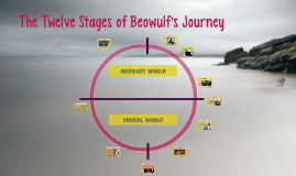 The Twelve Stages of Beowulf's Journey