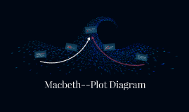 Macbeth-plot diagram
