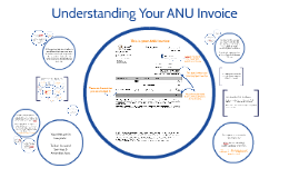 Understanding Your ANU Invoice