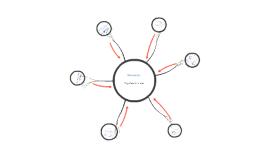 Pronoun mind map