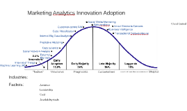 Marketing Analytics Innovation Adoption