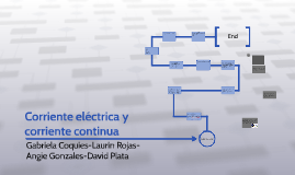 Copy of Corriente electrica y corriente continua
