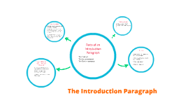 organizing reflective narrative essays by christina boling on prezi the introduction paragraph