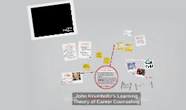 Copy of John Krumboltz's Learning Theory of Career Counseling