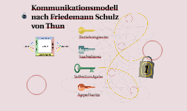 Kommunikationsmodell nach Friedemann Schulz von Thun